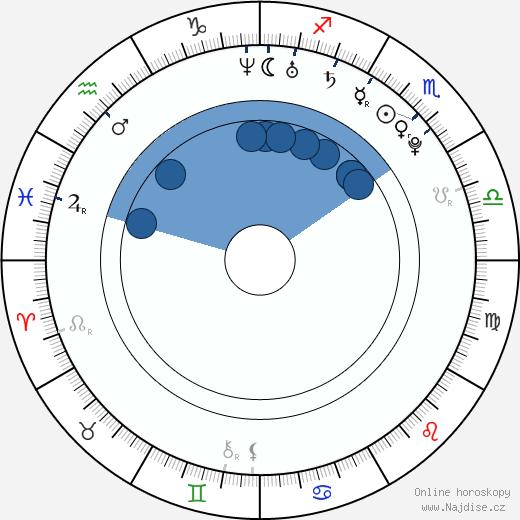 Boa Kwon wikipedie, horoscope, astrology, instagram