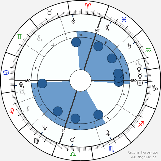 Bob Denver wikipedie, horoscope, astrology, instagram