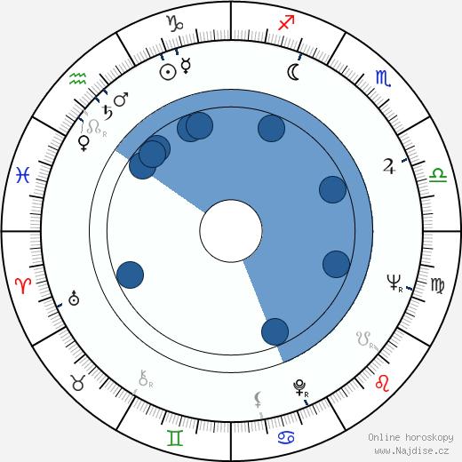 Bob Dishy wikipedie, horoscope, astrology, instagram