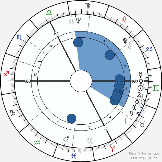 Bob Dylan wikipedie, horoscope, astrology, instagram