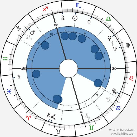 Bob Gibson wikipedie, horoscope, astrology, instagram