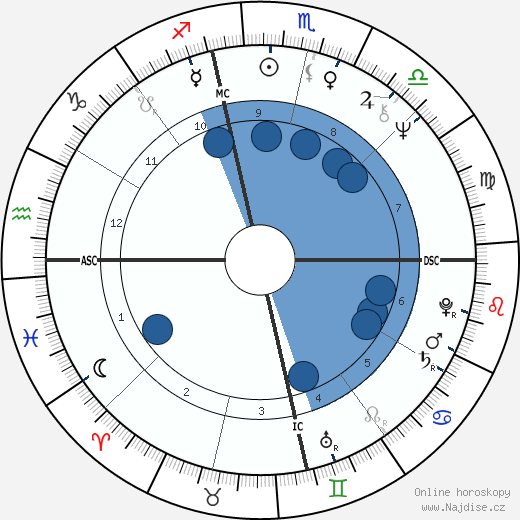 Bob Gunton wikipedie, horoscope, astrology, instagram
