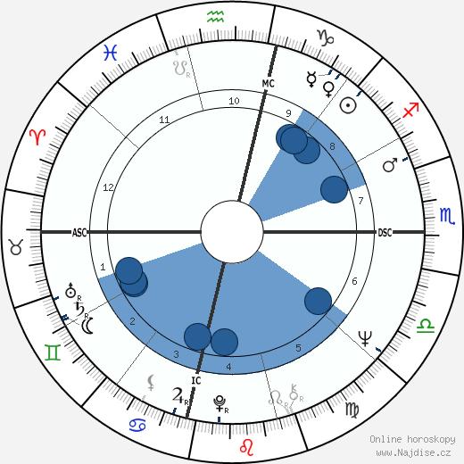 Bob Hayes wikipedie, horoscope, astrology, instagram