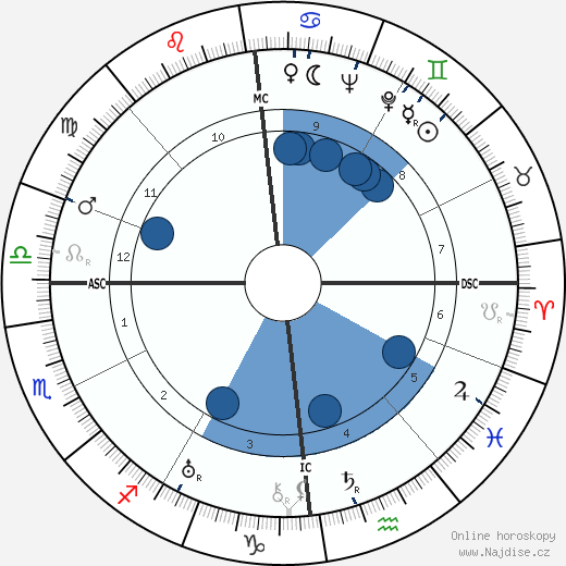 Bob Hope wikipedie, horoscope, astrology, instagram