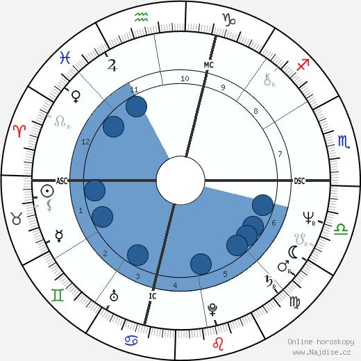 Bob Kaiser wikipedie, horoscope, astrology, instagram