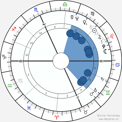 Bob Kerrey wikipedie, horoscope, astrology, instagram