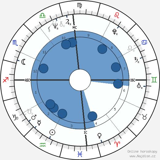 Bob Marley wikipedie, horoscope, astrology, instagram