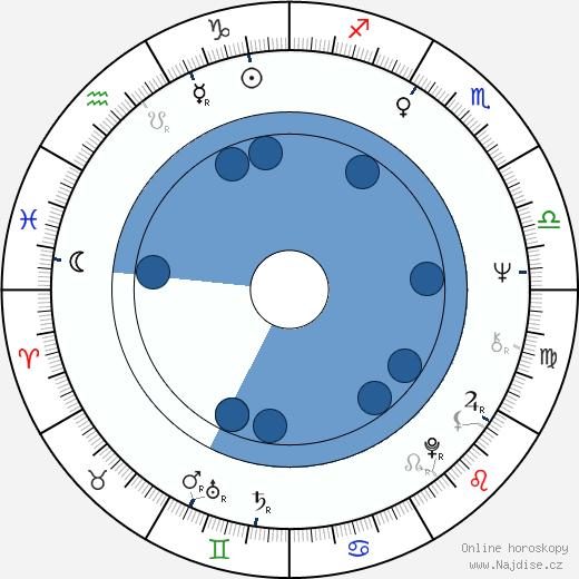 Bob Minor wikipedie, horoscope, astrology, instagram