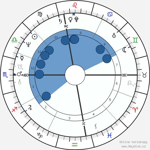 Bob Mulligan wikipedie, horoscope, astrology, instagram