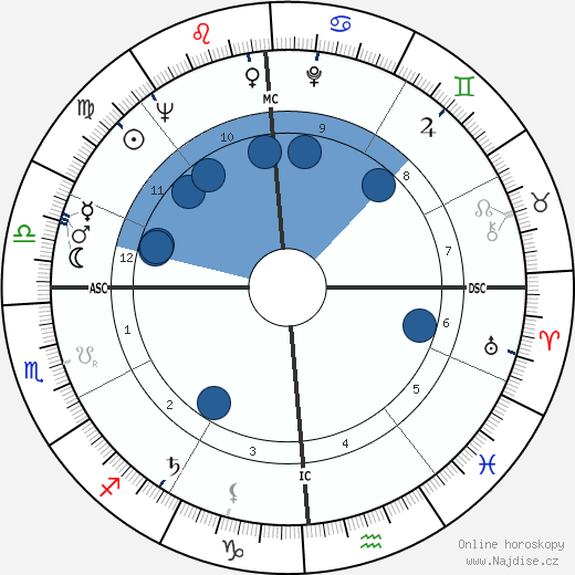 Bob Newhart wikipedie, horoscope, astrology, instagram