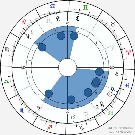 Bob Richards wikipedie, horoscope, astrology, instagram