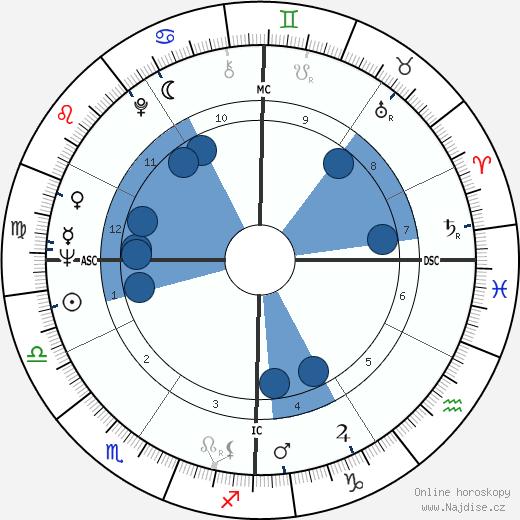 Bob Schul wikipedie, horoscope, astrology, instagram