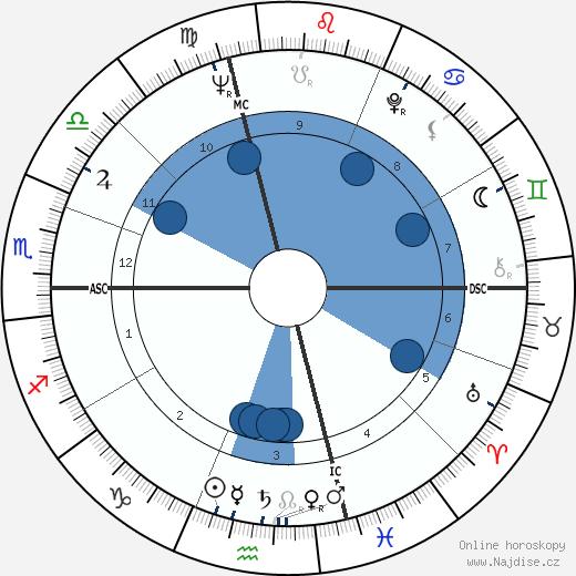 Bob Uecker wikipedie, horoscope, astrology, instagram