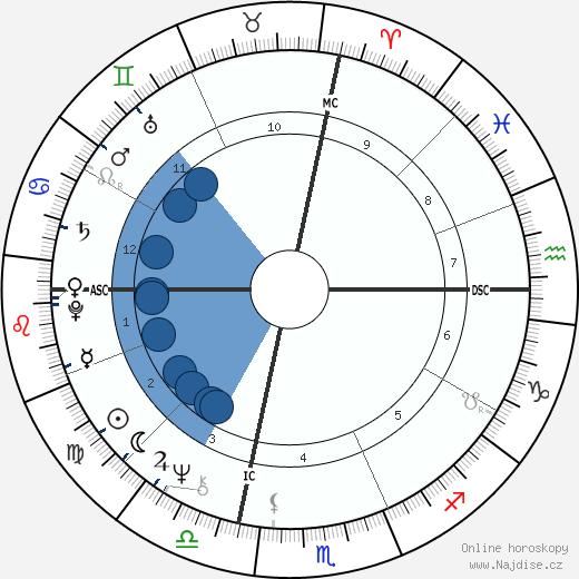 Bob Verga wikipedie, horoscope, astrology, instagram
