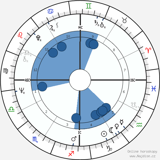 Bob Wade wikipedie, horoscope, astrology, instagram