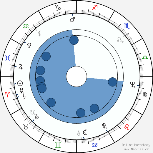 Bob Zamboni wikipedie, horoscope, astrology, instagram