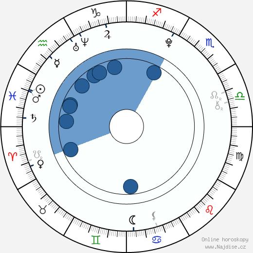 Bobb'e J. Thompson wikipedie, horoscope, astrology, instagram