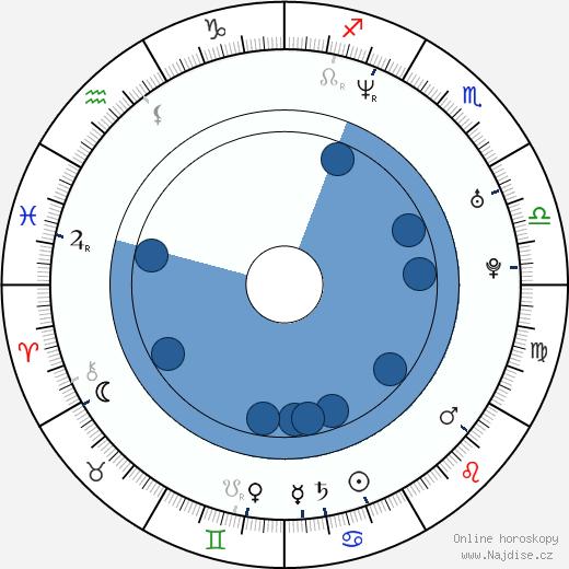 Bobbie Peers wikipedie, horoscope, astrology, instagram