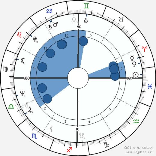 Bobby Bonds wikipedie, horoscope, astrology, instagram
