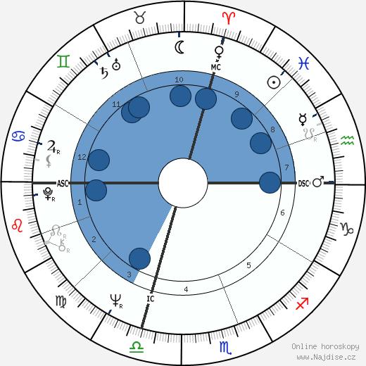 Bobby Fischer wikipedie, horoscope, astrology, instagram