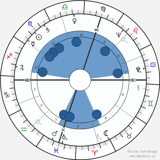 Bobby Limb wikipedie, horoscope, astrology, instagram