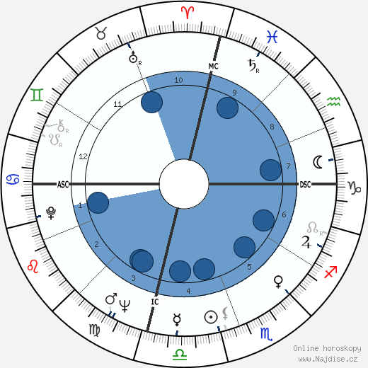 Bobby Seale wikipedie, horoscope, astrology, instagram