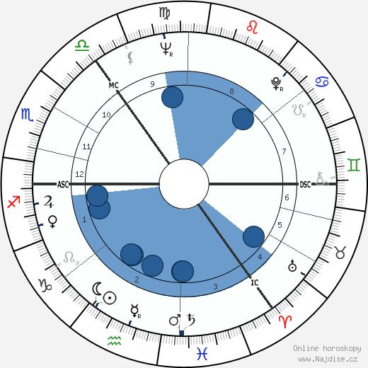 Bobby Wellins wikipedie, horoscope, astrology, instagram