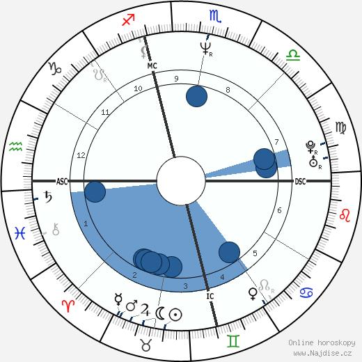 Bobby Witt wikipedie, horoscope, astrology, instagram