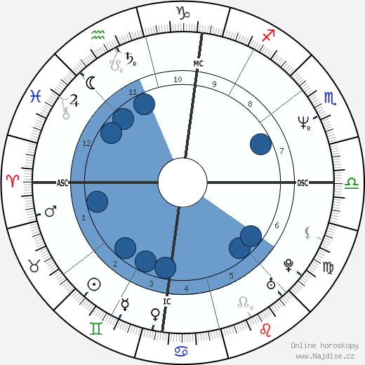 Bobcat Goldthwait wikipedie, horoscope, astrology, instagram