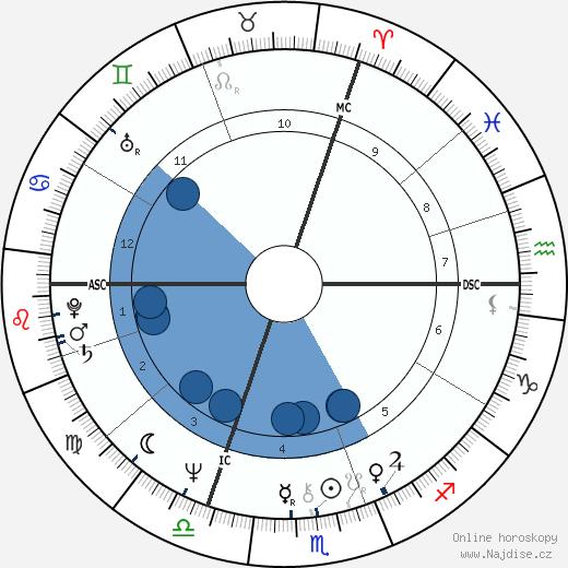 Bodo Zinser wikipedie, horoscope, astrology, instagram