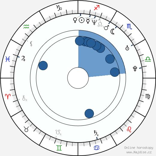 Boguslaw Kaczmarczyk wikipedie, horoscope, astrology, instagram