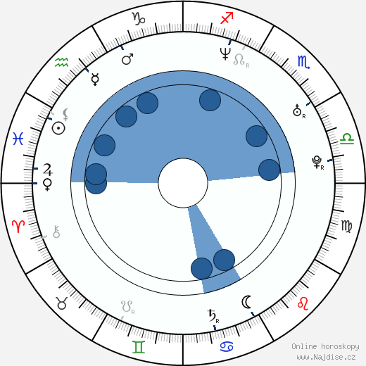 Bohdan Ulihrach wikipedie, horoscope, astrology, instagram