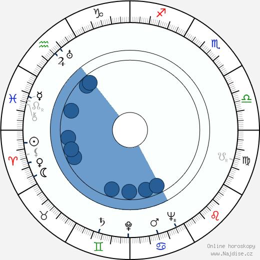 Bohumil Hrabal wikipedie, horoscope, astrology, instagram