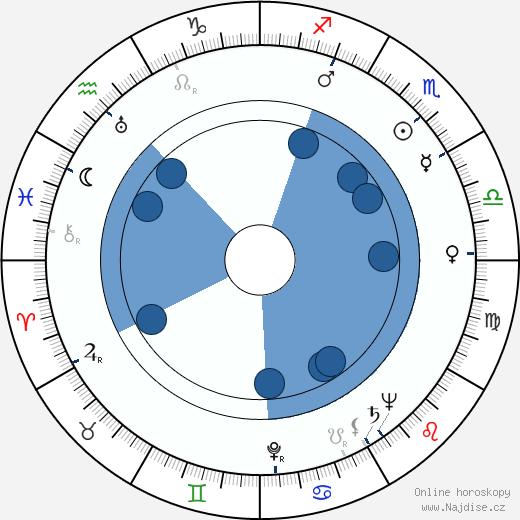Bohumil Vávra wikipedie, horoscope, astrology, instagram