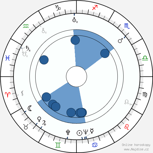 Bohuš Hradil wikipedie, horoscope, astrology, instagram