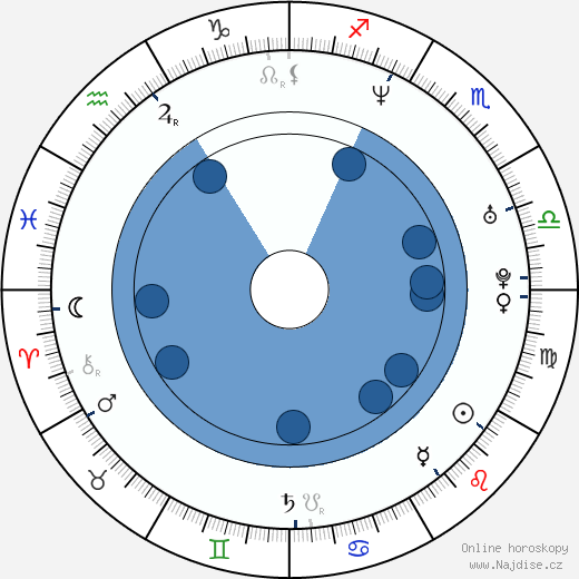 Bohuš Matuš wikipedie, horoscope, astrology, instagram