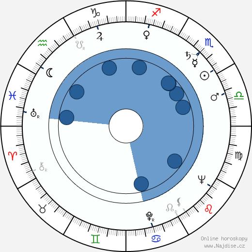 Bohuslav Čáp wikipedie, horoscope, astrology, instagram