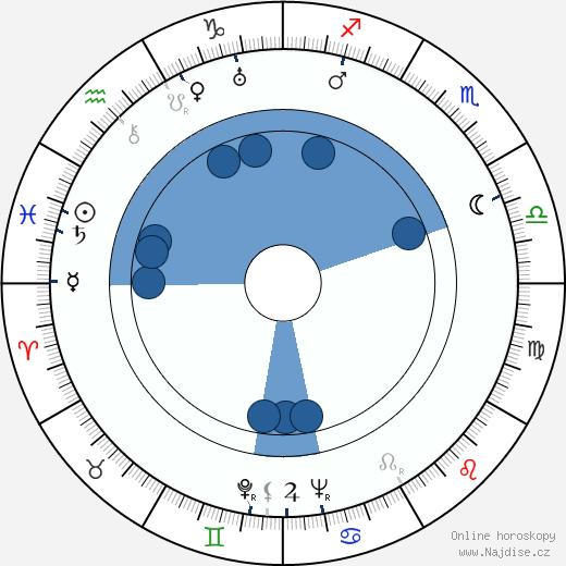 Bohuslav Čepelák wikipedie, horoscope, astrology, instagram