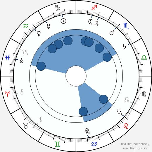 Bohuslav Ličman wikipedie, horoscope, astrology, instagram