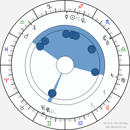 Bohuslav Martinů wikipedie, horoscope, astrology, instagram