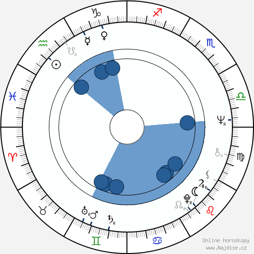 Bohuslav Svoboda wikipedie, horoscope, astrology, instagram