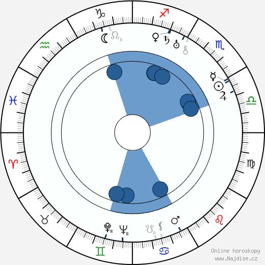 Bolek Prchal wikipedie, horoscope, astrology, instagram