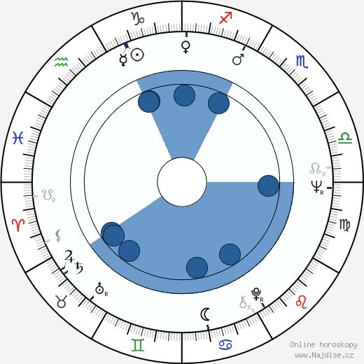 Bolot Šamšijev wikipedie, horoscope, astrology, instagram