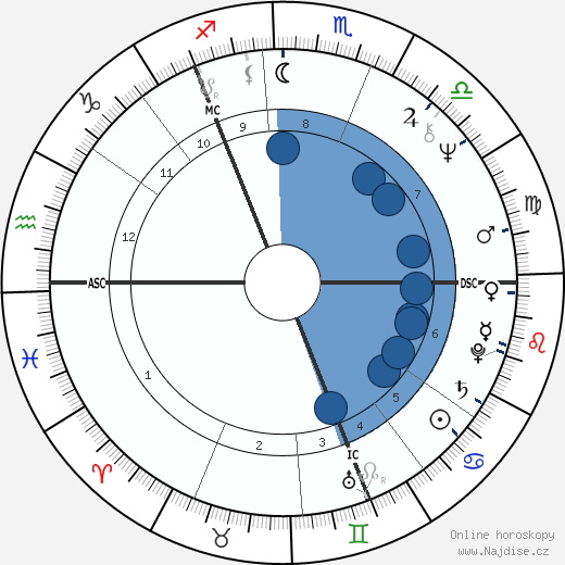 Bon Scott wikipedie, horoscope, astrology, instagram