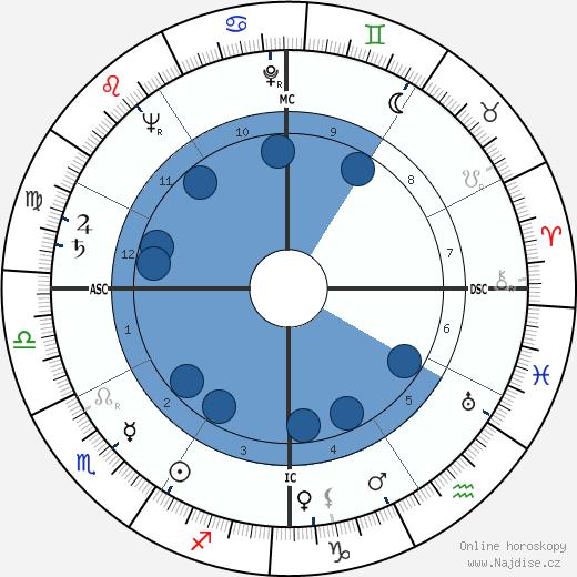 Bonnedienne Abderrhamane wikipedie, horoscope, astrology, instagram