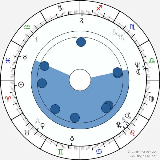 Bonnie Bedelia wikipedie, horoscope, astrology, instagram