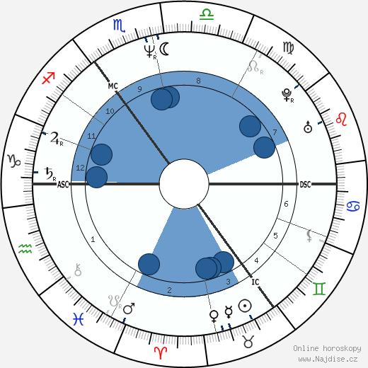 Bono wikipedie, horoscope, astrology, instagram