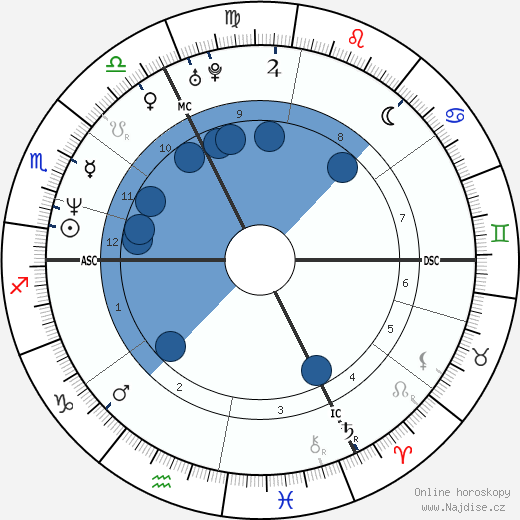 Boris Becker wikipedie, horoscope, astrology, instagram