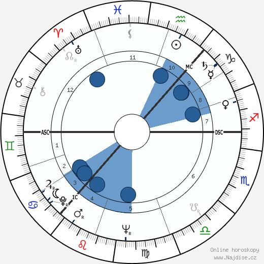 Boris Jelcin wikipedie, horoscope, astrology, instagram