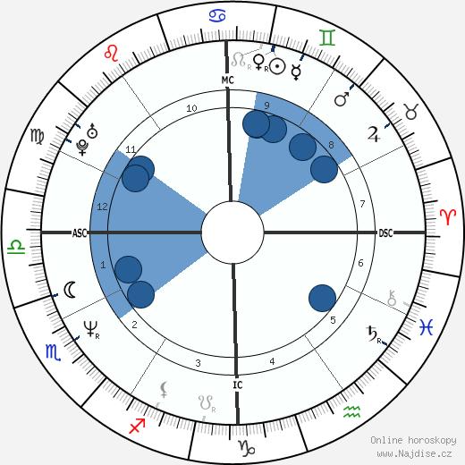 Boris Johnson wikipedie, horoscope, astrology, instagram